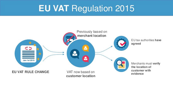 How the new EU VAT rules and MOSS will affect you
